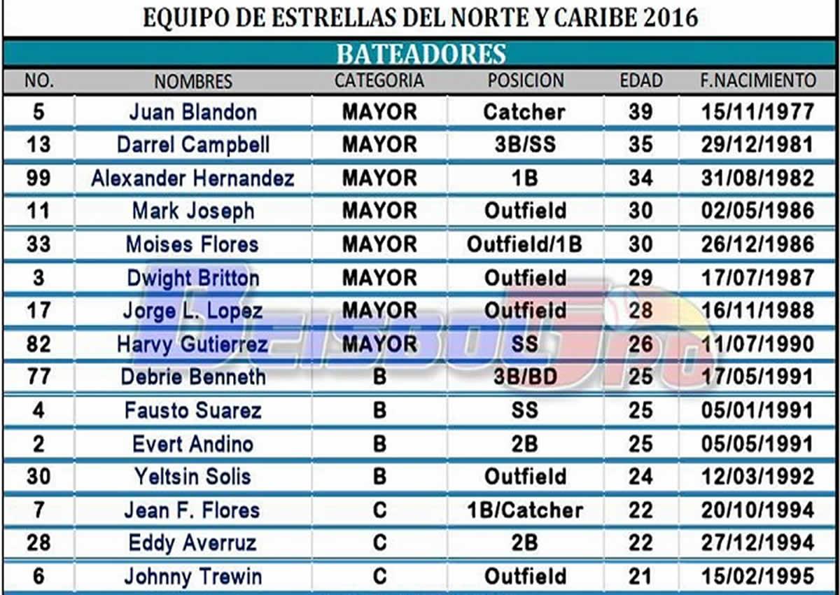 Seleccionados al Juego de Estrellas Pomares 2016