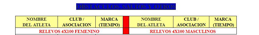 Managua gana Campeonato Nacional Inter Clubes de Atletismo 2018