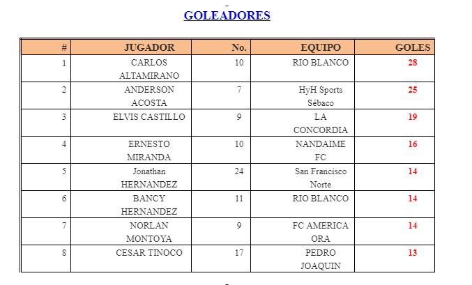 Tercera División Masculina es dominada por Sébaco tras salir invicto ...