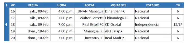 Estelí acaba con el invicto del Managua en el Torneo Clausura 2019, Liga Primera