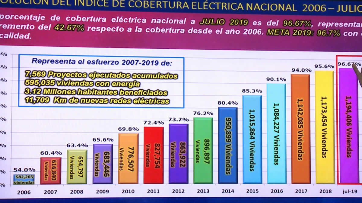 Nicaragua tendrá la Planta Solar más grande de Centroamérica