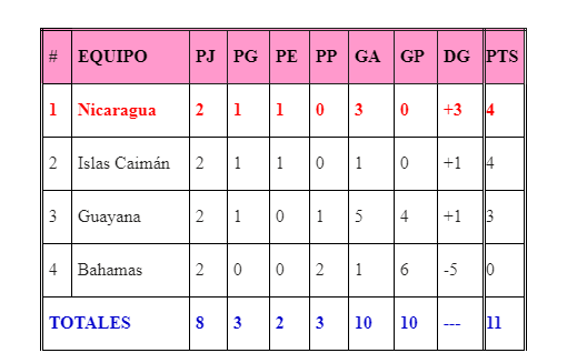 Nicaragua Islas Torneo CONCACAF
